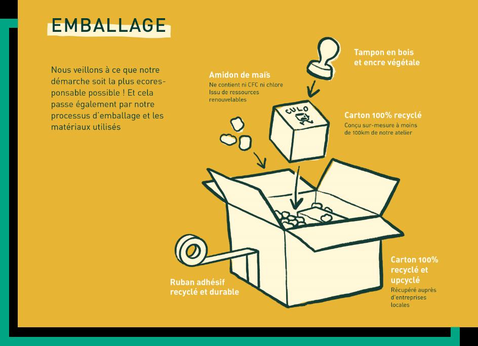 Culo - Graphique Emballage